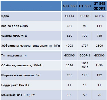 Представлена видеокарта EVGA GeForce GT 545 (OEM)
